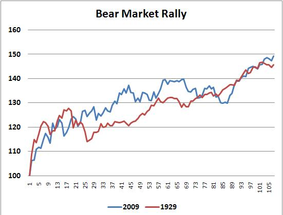 Just another Bear Market Rally?