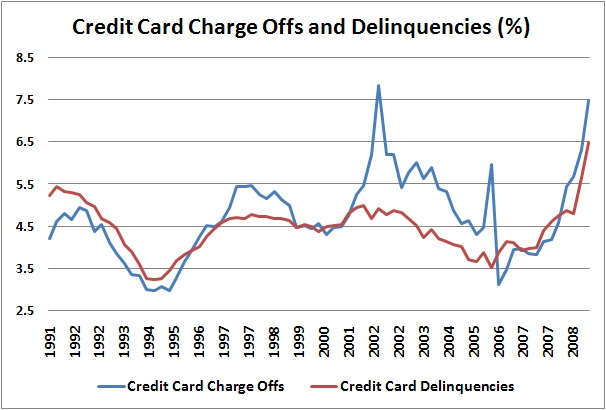 Credit Card Metrics continue to get worse