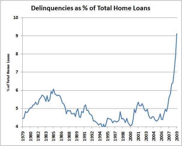 Lastly: foreclosures are high now, but judged on the trend in mortgage delinquencies they have further to go