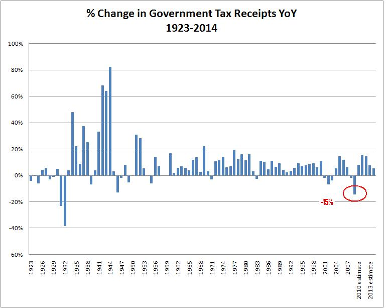 15% projected decline in receipts for 2009