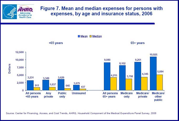 Health expenses explode after age 65.