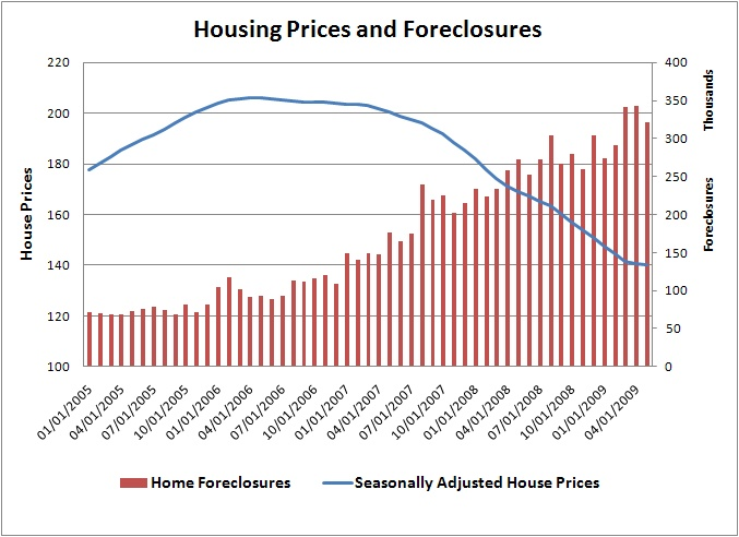 Let's first see if foreclosures go down this fall and housing prices indeed bottom