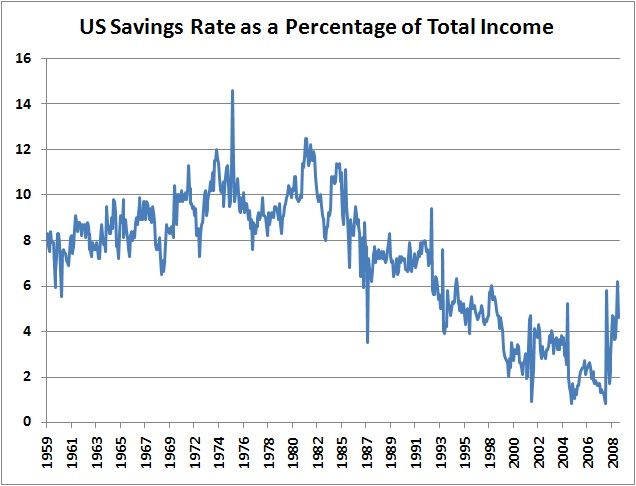 After decades of declining savings and increasing debt loads, where can we go but up?