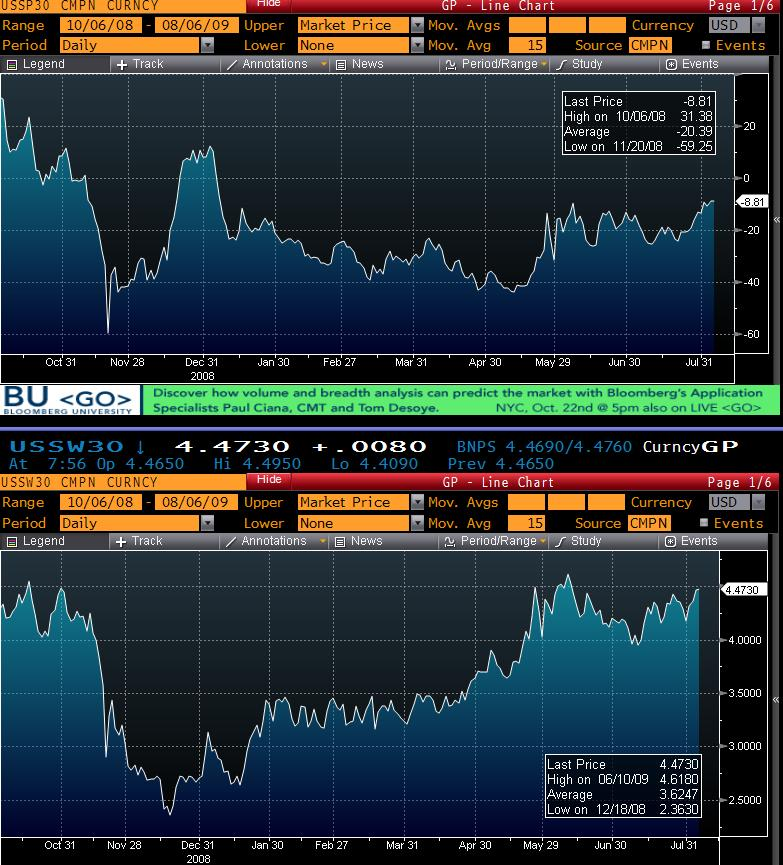 30 Year Swap Spread encroaching on positive territory