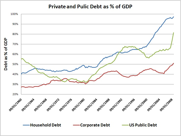 Increases in GDP have come not from true economic growth, but a growing debt burden