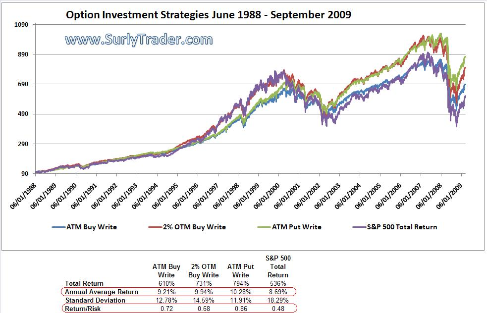 All of the option investment strategies exhibit *higher* returns and *lower* risk than simply investing in the S&P 500.