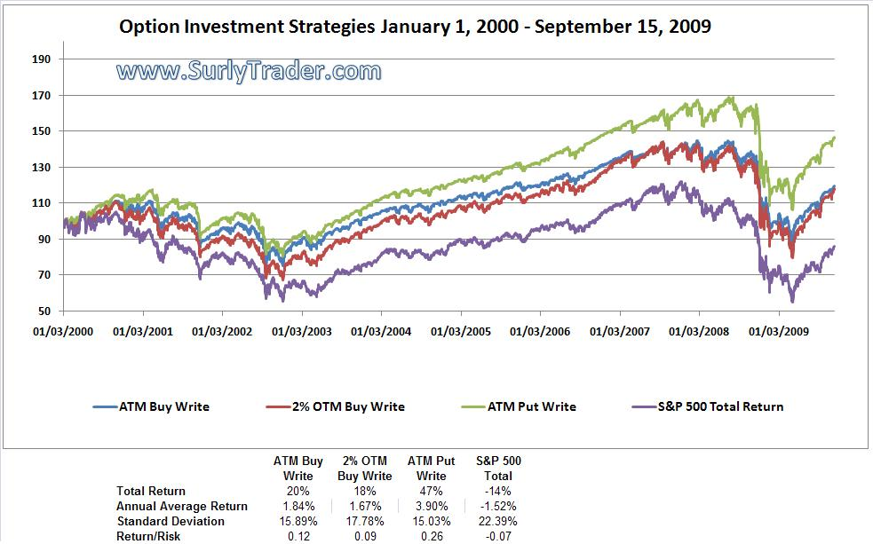 Under choppy market conditions, option overlays dramatically increase returns