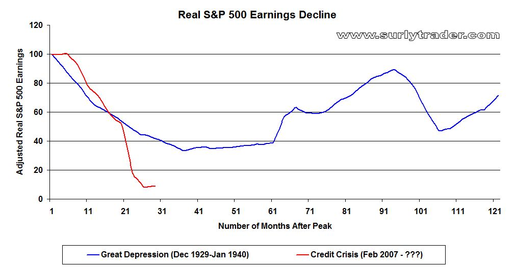 S&P 500 Earnings: Geronimo!