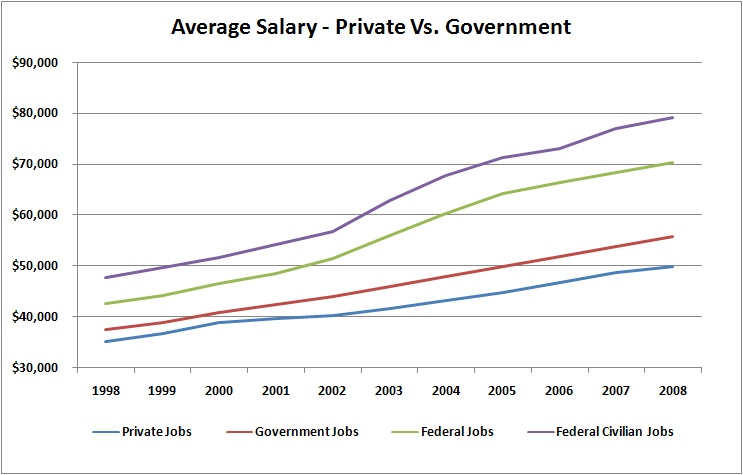 Is a government worker worth more than a private worker?