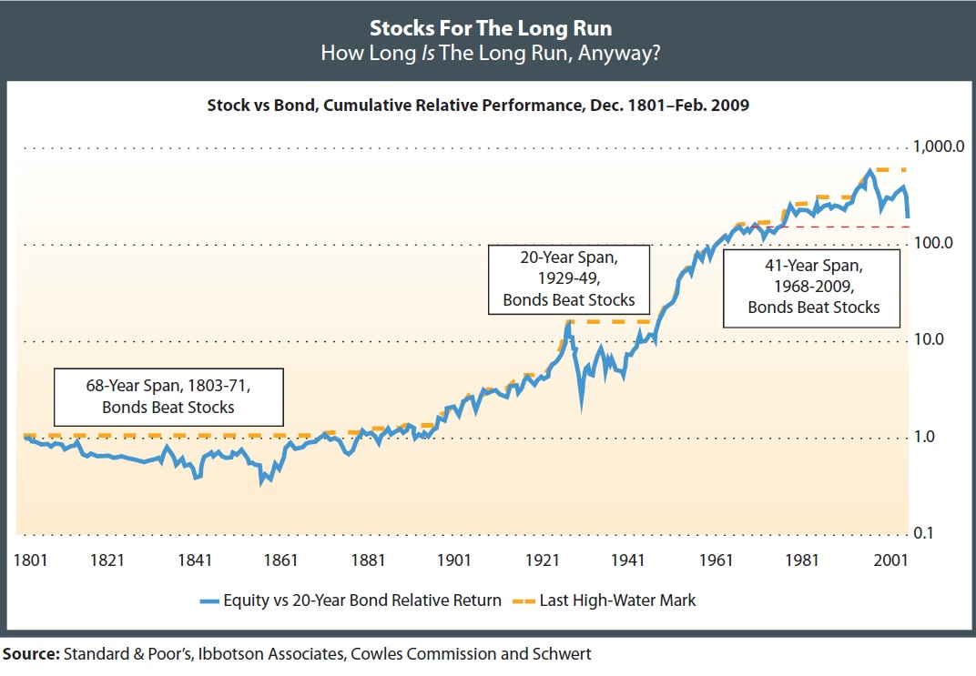 Stocks were trampled by bonds for over 41 years!