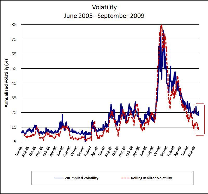 There was a complete collapse in volatility from the end of last year and the spread between implied and realized has gapped to historic wides