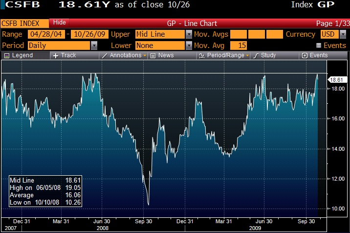 Credit Suisse Fear Barometer hitting one year highs