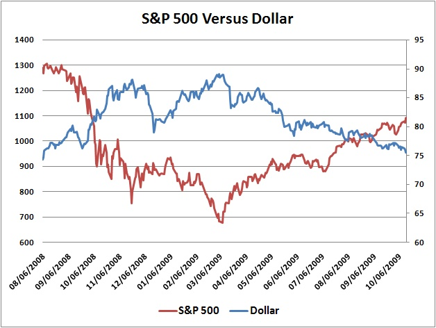 Temporary Nominal Salvation of the S&P 500 via the Destruction of the Dollar