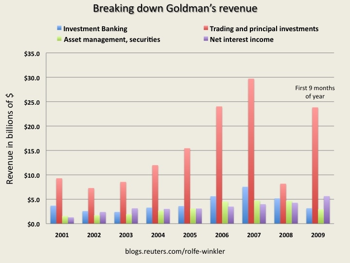 Goldman, Trading their way to god-like status.