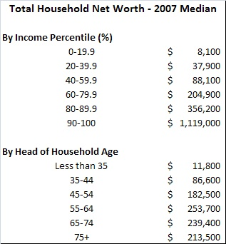 The median family does not have enough assets to retire