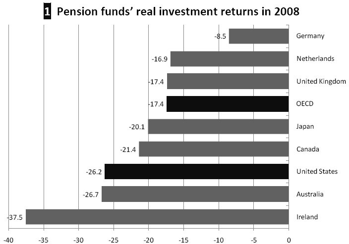 US Pensions took some of the heaviest losses during the crisis