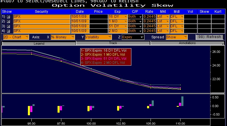 Nearly a 6% gap in implied vol between +/-10% OTM