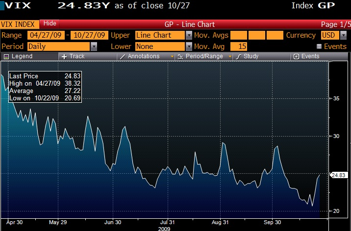 It does not take the VIX long to retrace its grind lower