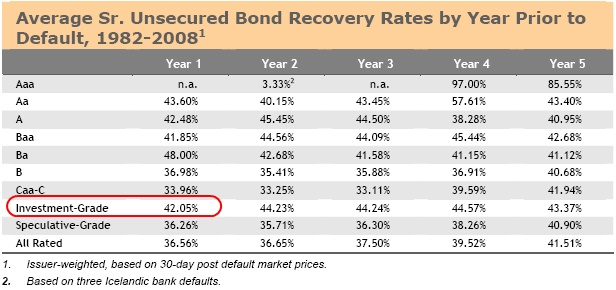 42% Recovery Rate for Investment Grade Senior Unsecured Bonds