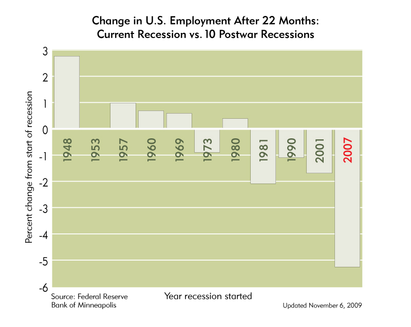 A deeper employment decline with little capitulation