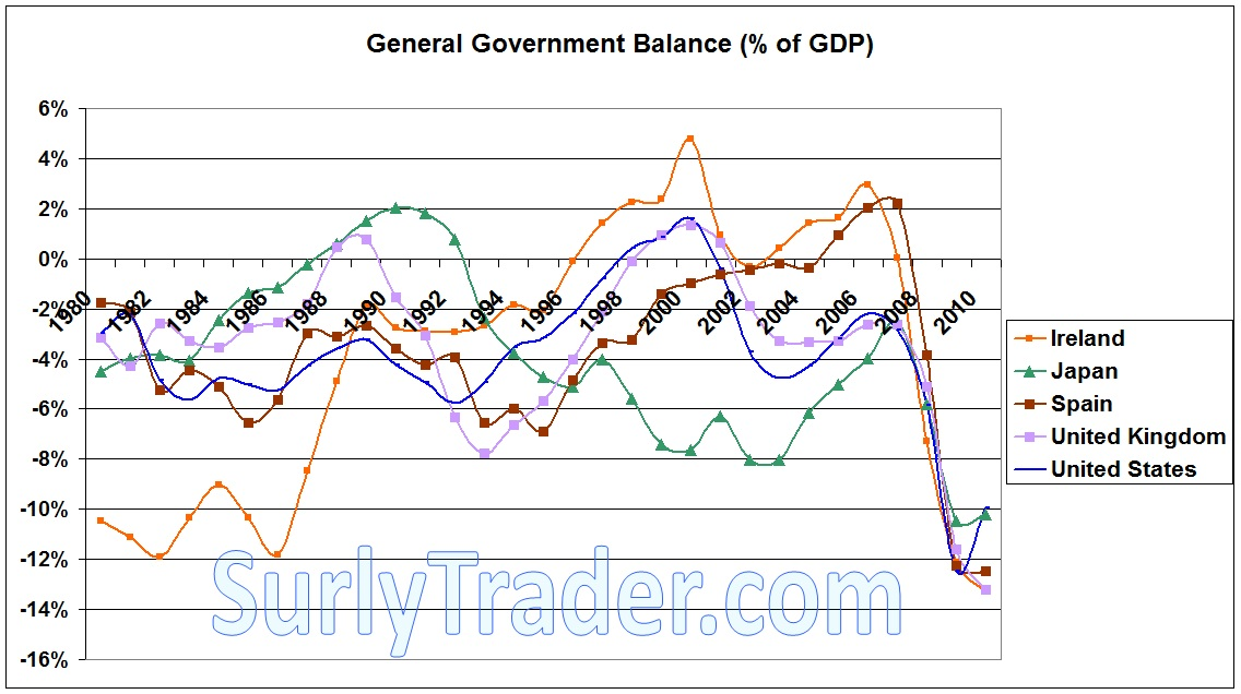The US government balance looks horrendous, but so do others