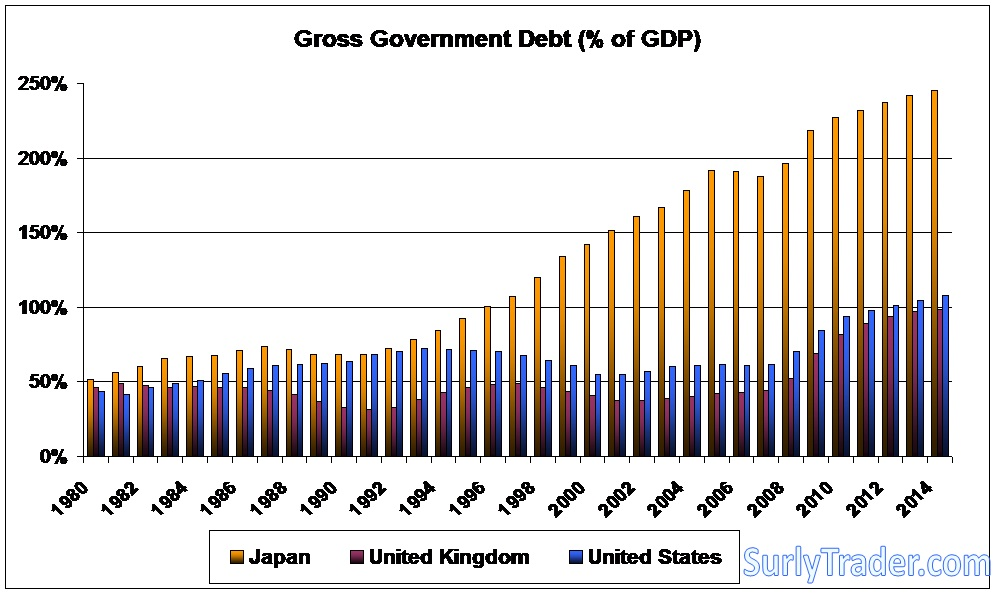 Debt to GDP for UK, US, and Japan.   Source: IMF