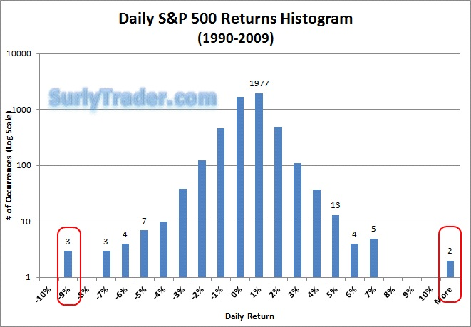 The number of daily returns larger than +/- 8% shows the Fat Tailed nature of S&P 500 Returns