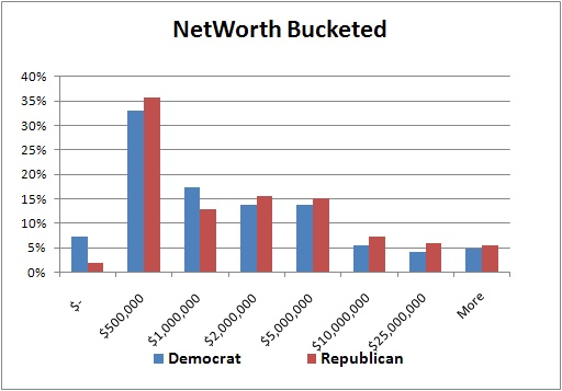 The distribution of wealth is fairly even between the two parties