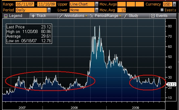 "20-30 on the VIX seems to be the ""New Normal"""