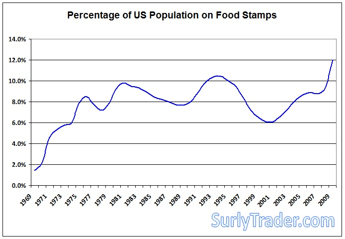 The percentage of people getting by on food stamps has hit an all-time high Source: SNAP