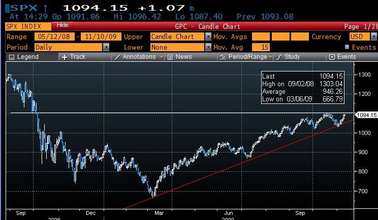 SPX - A long and very strong trend