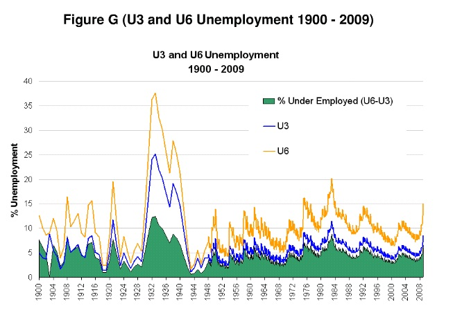 U6 unemployment peaked at over 37% in 1933