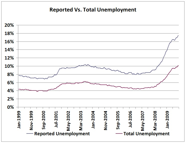 The publicized unemployment is currently 10.2%(U-3), but total unemployment is 17.5% (U-6)