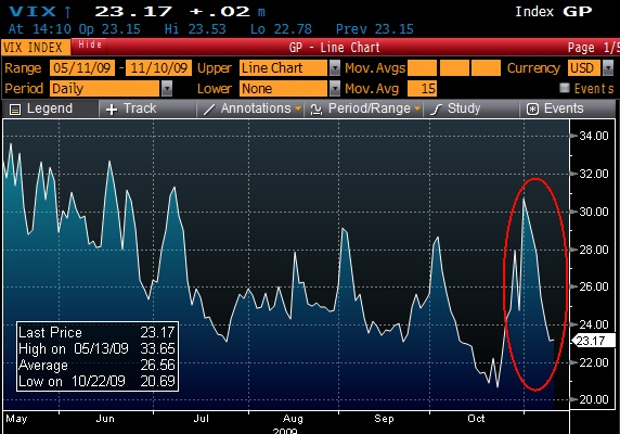 The VIX shot like a rocket from nearly 20 to over 30 in a few days time