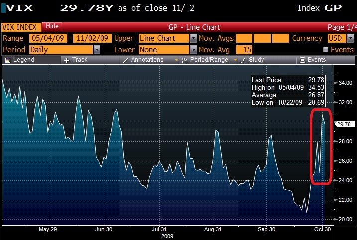 The VIX definitely moves up faster than she grinds down