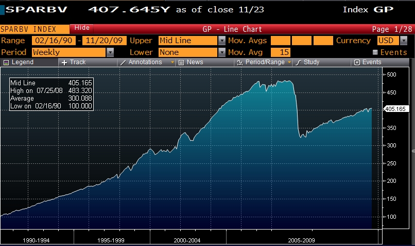 S&P Volatility Arbitrage Index - Steady upward slope until 2008