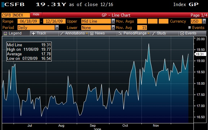 The CS Fear Barometer has been elevated and spiking since Dubai