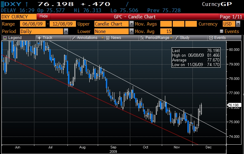 Risk Reversal as Dollar breaks out of its downward Channel