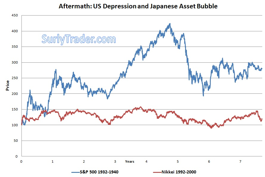 Price Retracement was the Soup du Jour after the Great Depression and Asset Bubble