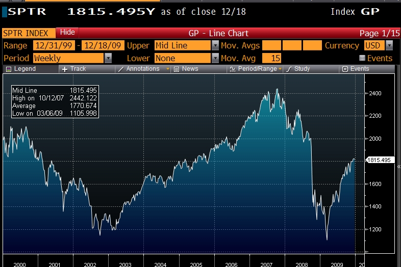 The S&P 500 Total Return makes a sad looking chart...