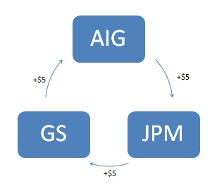 If AIG defaults, how is JPM going to pay Goldman Sachs?