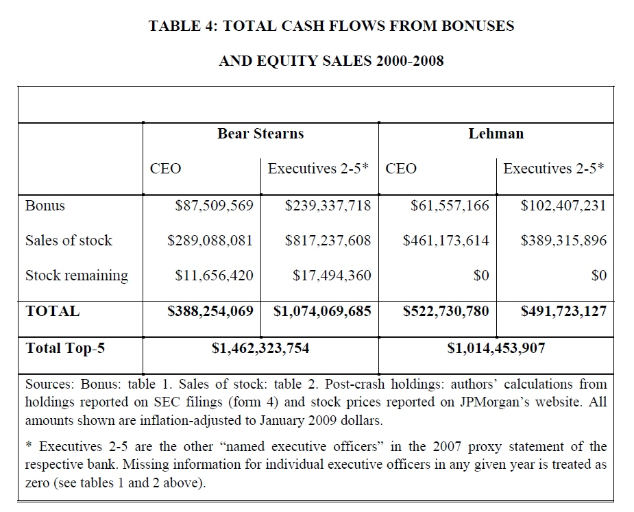 $1.5B for the executives at Bear Stearns and $1B for those at Lehman