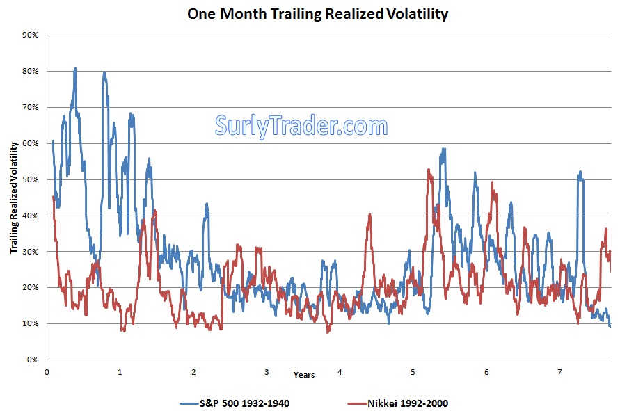Historically, volatility remains high after market bottoms from major market corrections