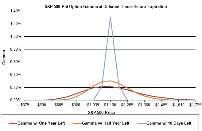 Gamma spikes dramatically when options are close to expiration and the underlying trades near the strike