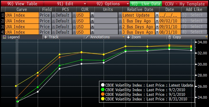 VIX Futures 20100902 VOLATILITY REVERTING TO THE MEAN