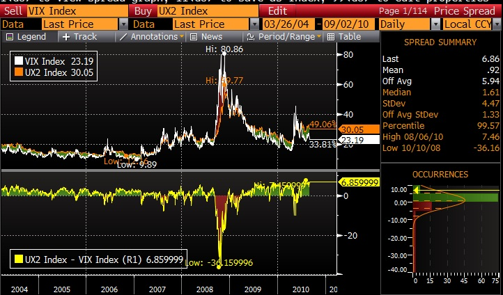 VIX Futures VIX Index Spread 20100902 VOLATILITY REVERTING TO THE MEAN