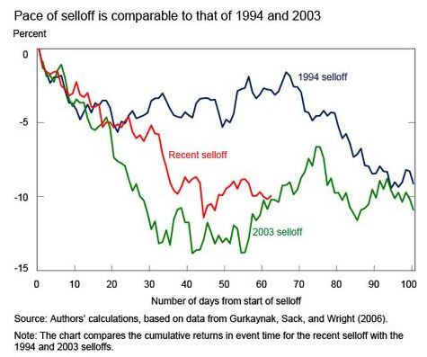 Bond Market Selloff 2003 2013 1994