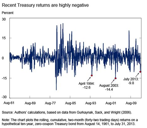 TwoMonth Treasury Selloff