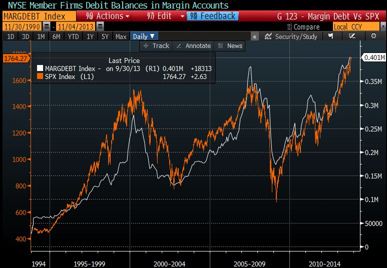 Margin Debt Vs S&P 500