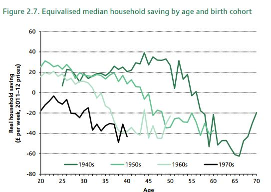 Equalized Savings by Cohort UK